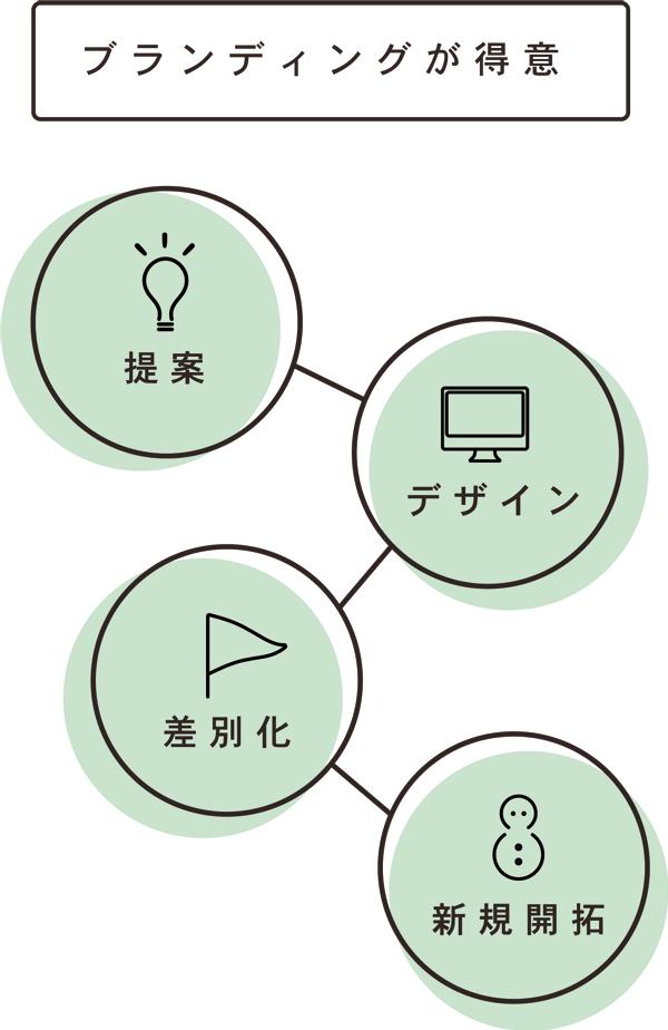 ブランディング、デザイン、ウェブ、ロゴ、かわいい、おしゃれ